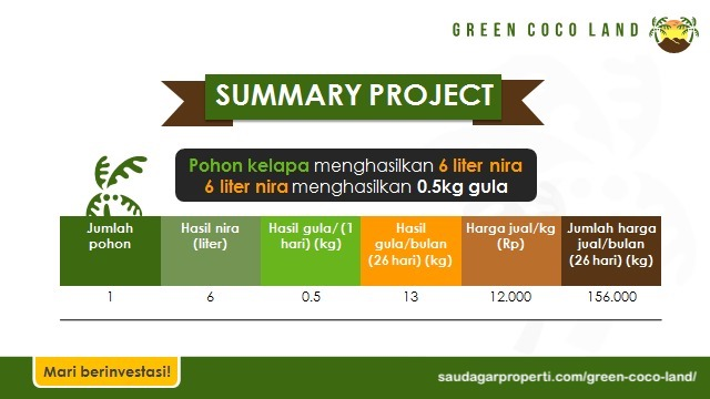 proyeksi income green coco land